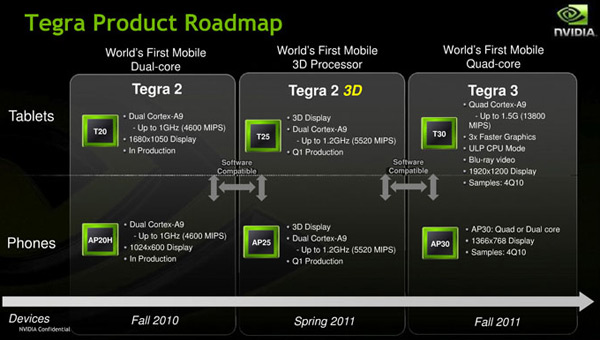 nvidiategraroadmap
