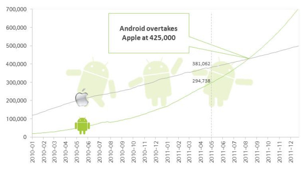 android-market-overtake-app-store-1
