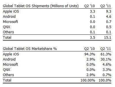 Tablets-Marktanteile