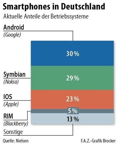 Smartphones in Deutschland september 2011