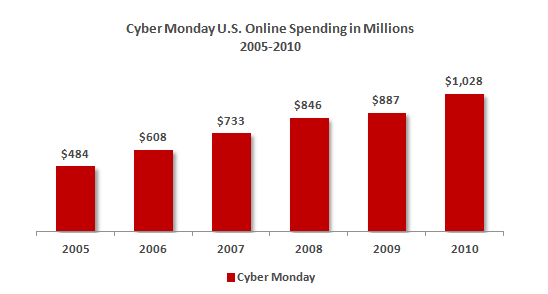 cybermondaystats