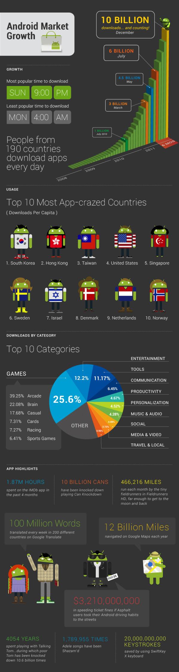 Android Market 10 Billion Infografik