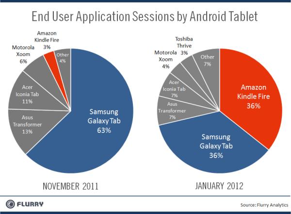 Flurry_Amzn_vs_Samsung_TabletSessions-resized-600