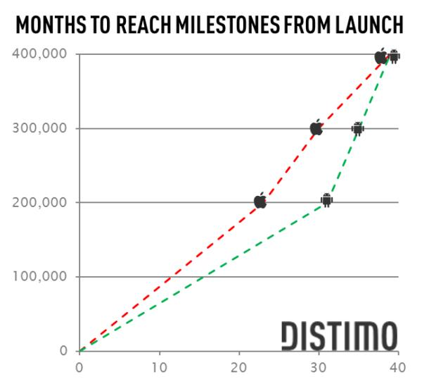 months-to-reach-milestone-android-market