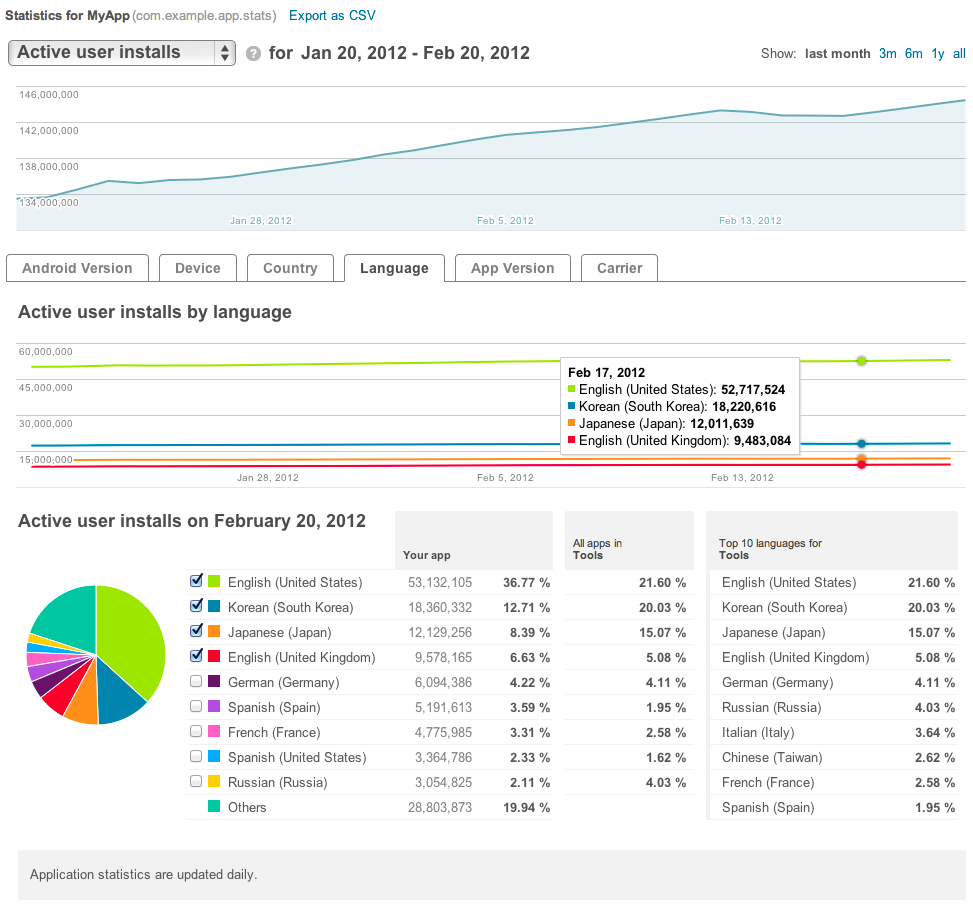 app-stats2-user-installs-by-language