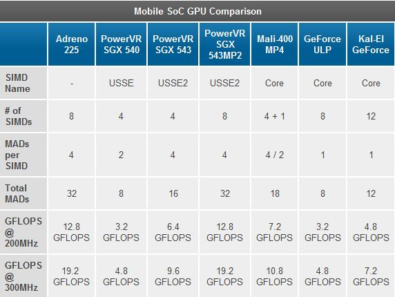 mobile soc gpu comparison