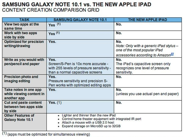 galaxynote 10.1 vs ipad 3