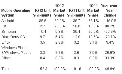 smartphone-2012-marketshare-small