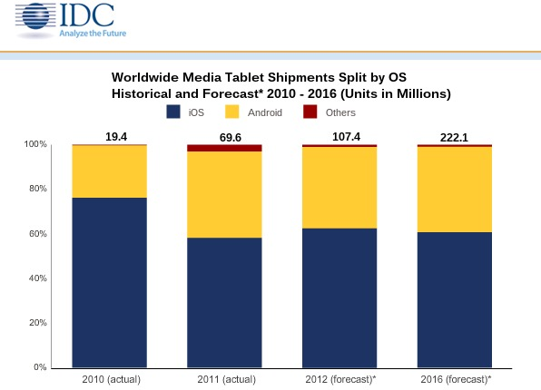 idc forecast tablets 2012