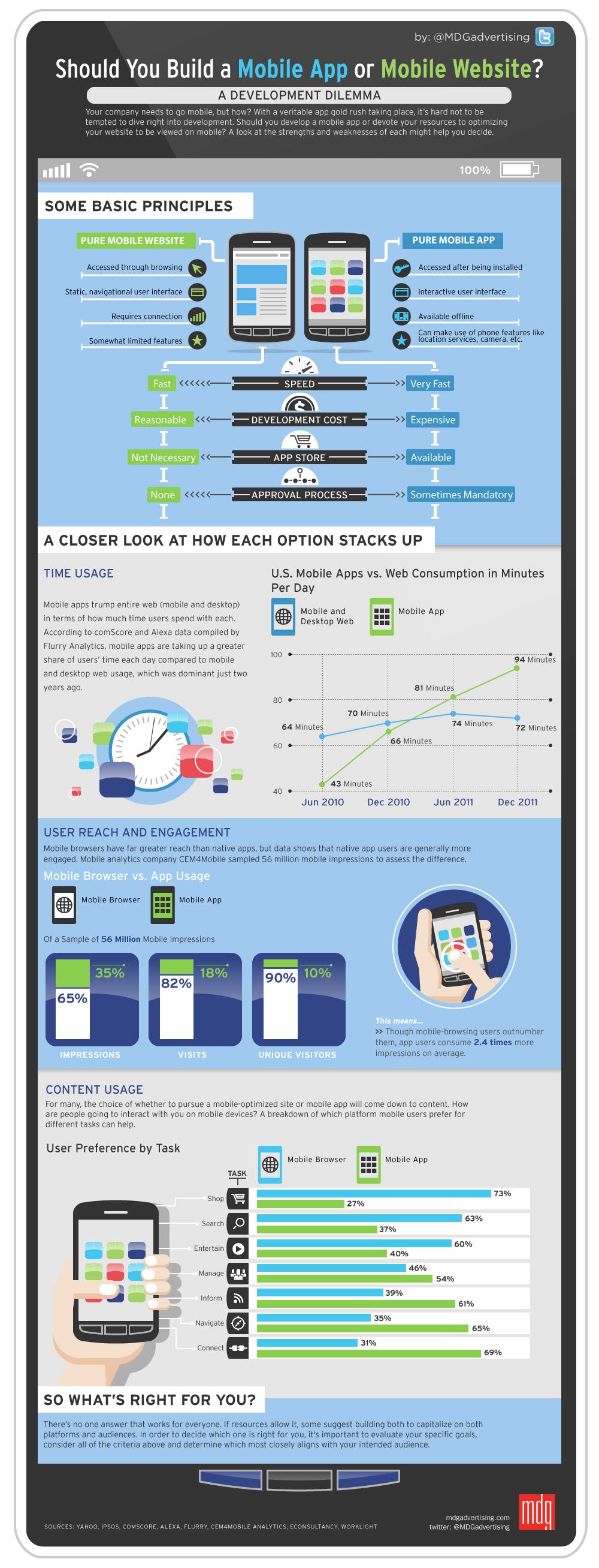 should-you-build-a-mobile-app-or-mobile-website