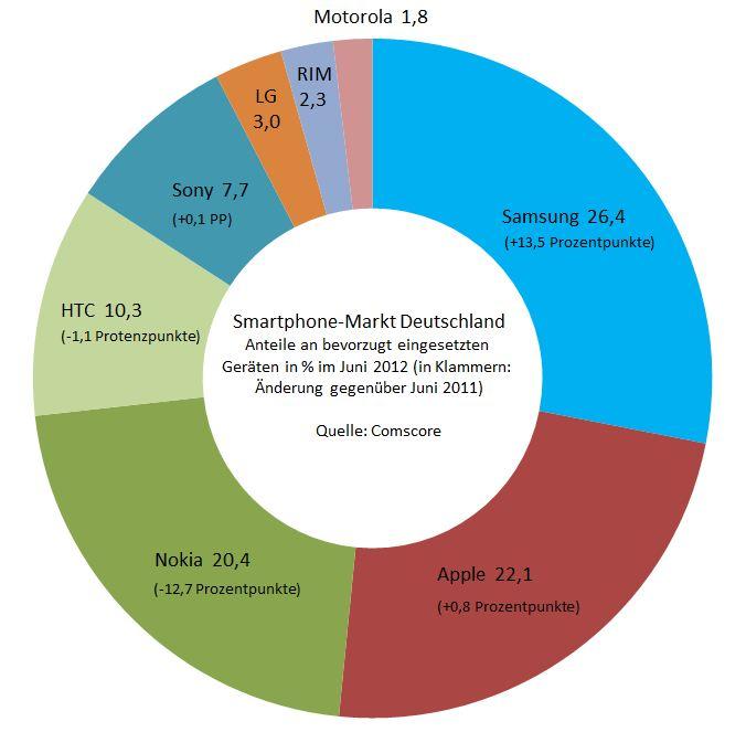 Smartphone-Markt Deutschland Juni 2012b
