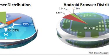 browser_dist_graphs