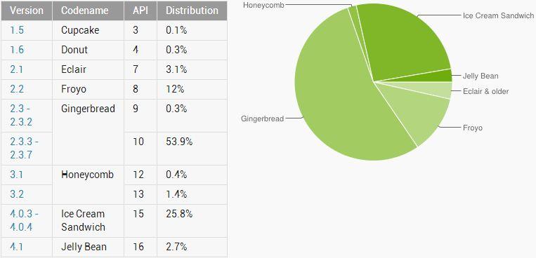 Android Statistik November 2012