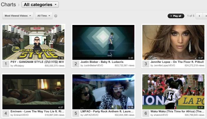 Gangnam Style YouTube