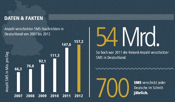 20-jahre-sms-deutschland