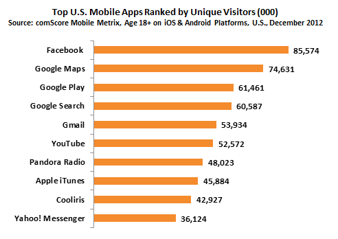 top-us-mobile-apps