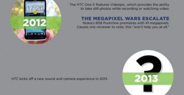 htc neue kamera 2013