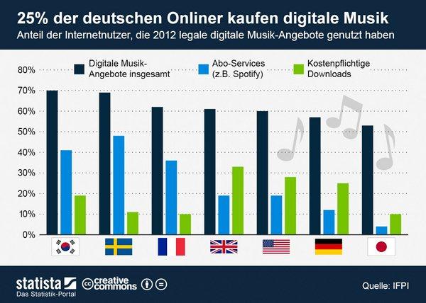 infografik_939_Nutzung_legaler_digitaler_Musik_Angebote_n