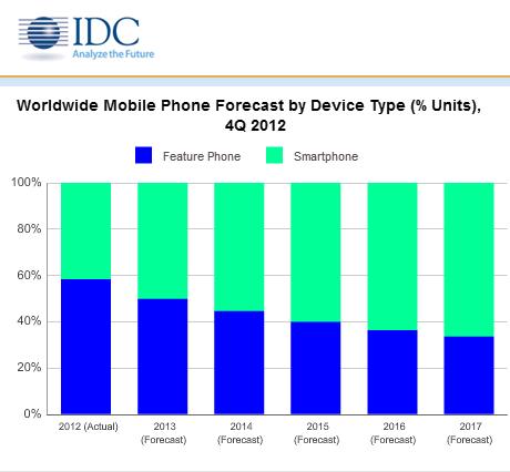 IDC_smartphone_chart