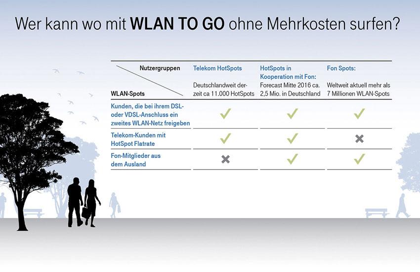 wlan to go telekom bringt mit fon ein wlan f r alle in deutschland an den start. Black Bedroom Furniture Sets. Home Design Ideas