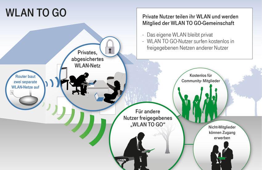 Infografik-WLAN-TO-GO