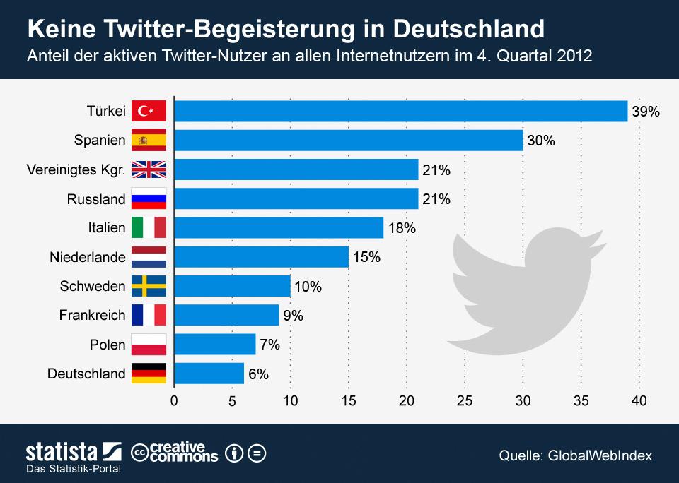 infografik_1001_Aktive_Twitter_Nutzer_in_Europa_n