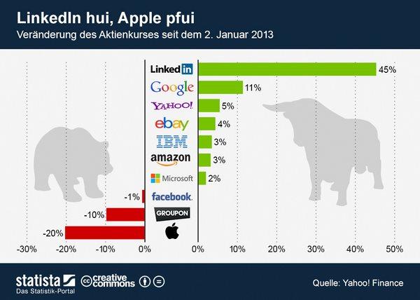 infografik_948_Entwicklung_des_Aktienkurses_von_Tech_Unternehmen_n