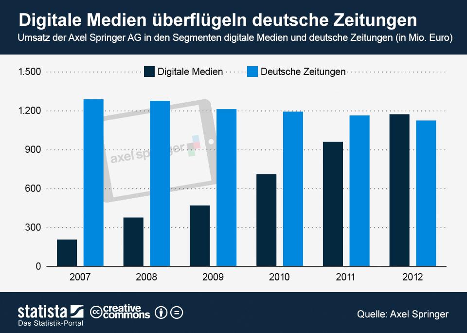 infografik_961_Umsatz_Axel_Springer_AG_digitale_Medien_und_deutsche_Zeitungen_n