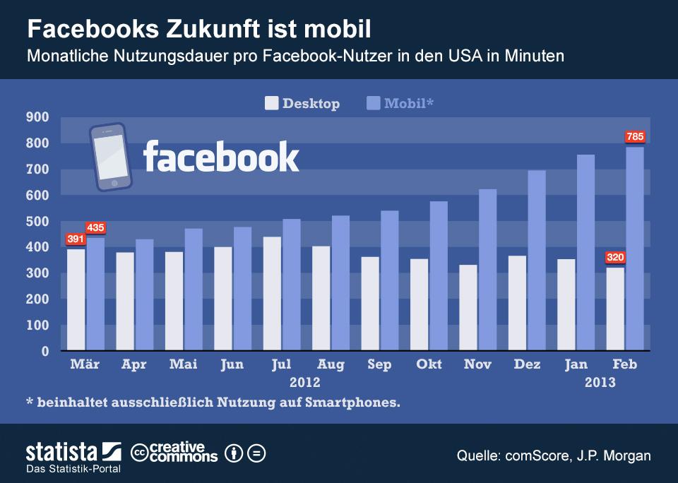 infografik_1025_Mobile_Nutzung_von_Facebook_n
