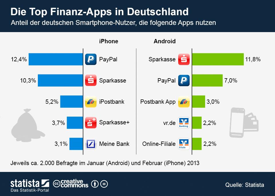 infografik_1029_Die_Top_Finanz_Apps_in_Deutschland_n