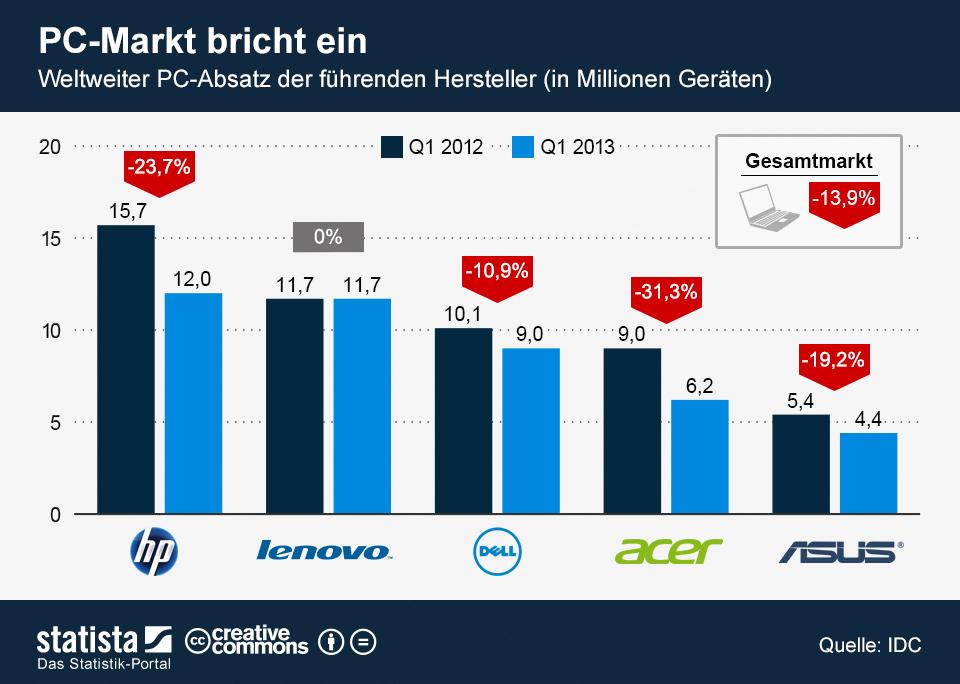 infografik_1036_Weltweiter_PC_Absatz_n