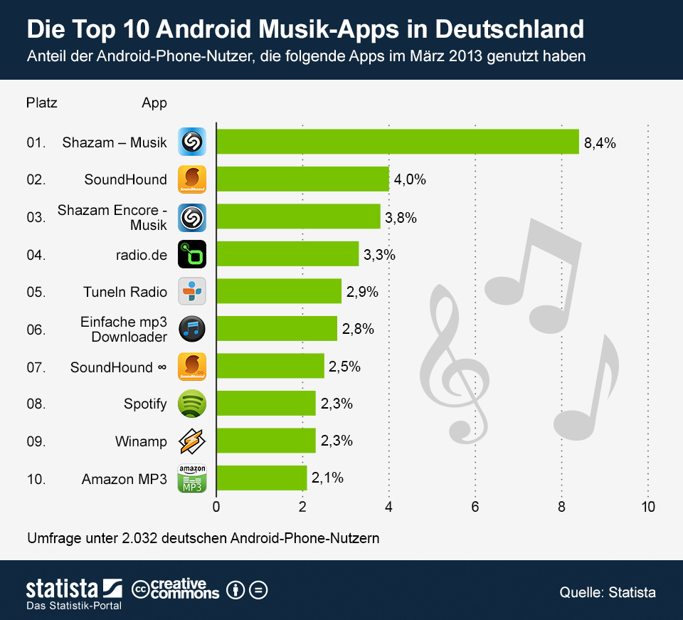 die top 10 der musik apps f r android infografik. Black Bedroom Furniture Sets. Home Design Ideas