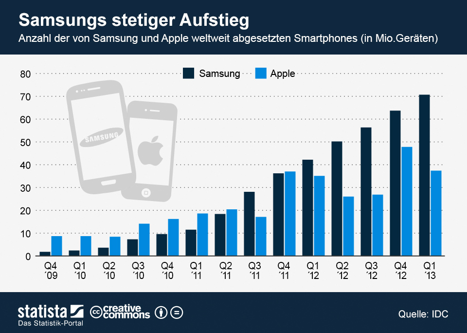 infografik_1074_Smartphone_Absatz_Samsung_versus_Apple_n