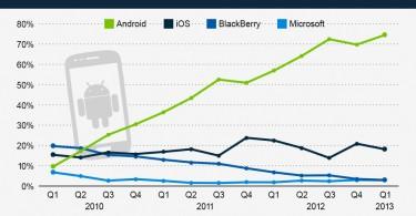 infografik_1097_Marktanteile_der_Smartphone_Betriebssysteme_n