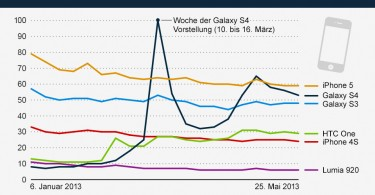 infografik_1133_meistgesuchtes_Smartphones_bei_Google_n