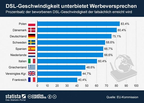 infografik_1226_Tatsaechlich_erreichte_DSL_Geschwindigkeit_n