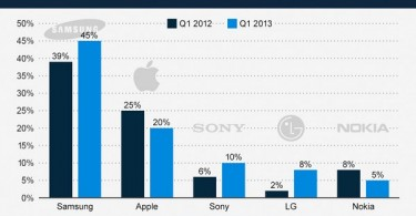 smartphone marktanteile westeuropa q1 2013