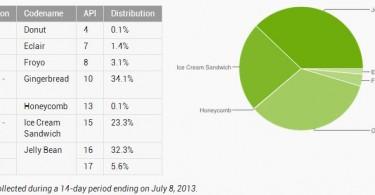 android-verteilung-juli-2013