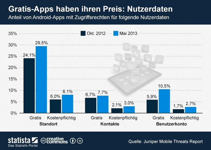 infografik_1237_Zugriff_von_Android_Apps_auf_Nutzerdaten_n