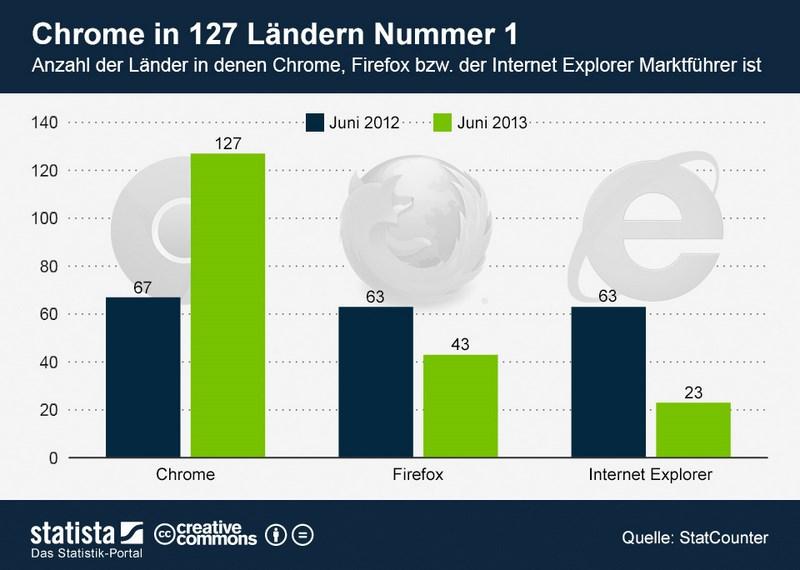 infografik_1243_Laender_in_denen_Chrome_Firefox_IE_Marktfuehrer_ist_n