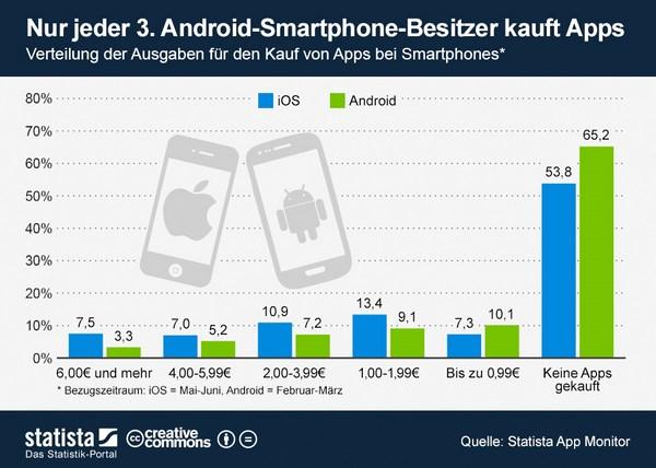 infografik_1284_Ausgaben_fuer_den_Kauf_von_Smartphone_Apps_n