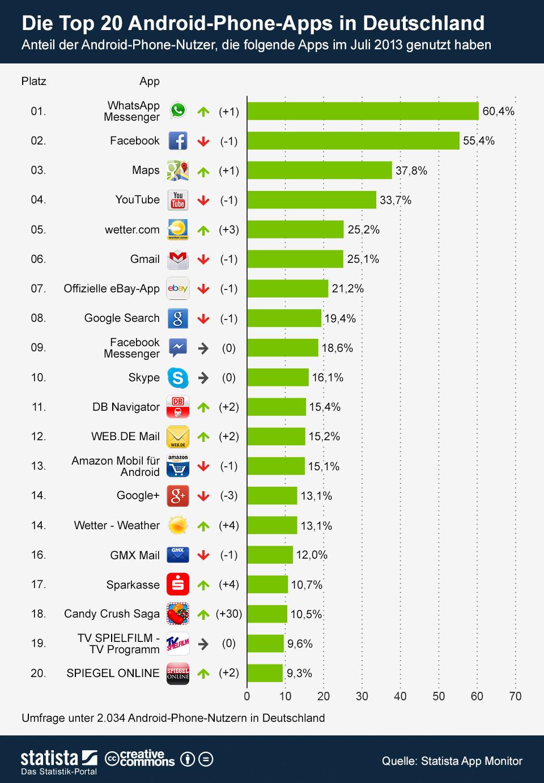 top 20 android apps whatsapp nun beliebteste app deutscher nutzer. Black Bedroom Furniture Sets. Home Design Ideas
