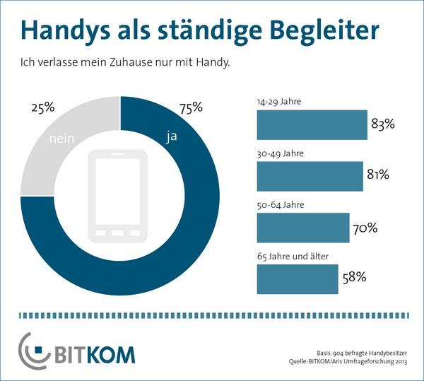 Haus Der Statistik: Kaum Einer Geht Noch Ohne Handy Außer Haus