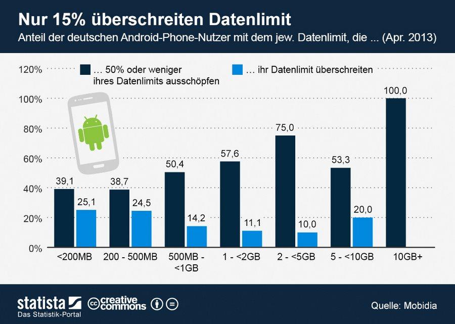 infografik_1458_Datenverbrauch_bei_deutschen_Android_Phone_Nutzern_n