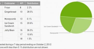 android statistik oktober 2013