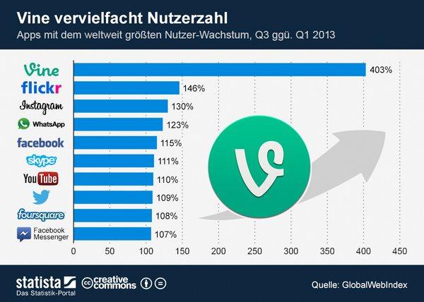 infografik_1554_Apps_mit_dem_weltweit_groessten_Nutzer_Wachstum_n