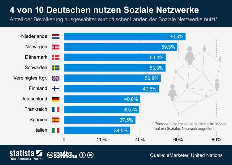 soziale netzwerke nur 4 von 10 deutschen nutzen sie. Black Bedroom Furniture Sets. Home Design Ideas
