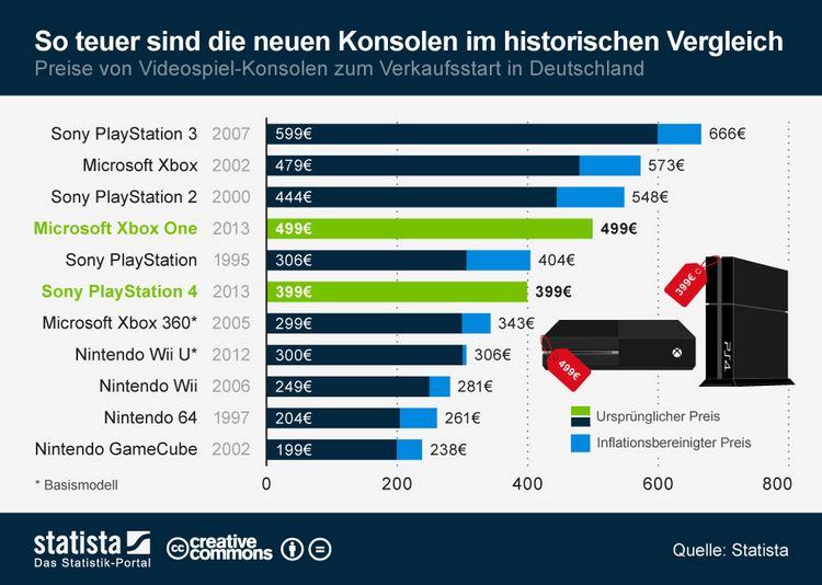 infografik_1650_Preise_von_Spielkonsolen_zum_Verkaufsstart_n