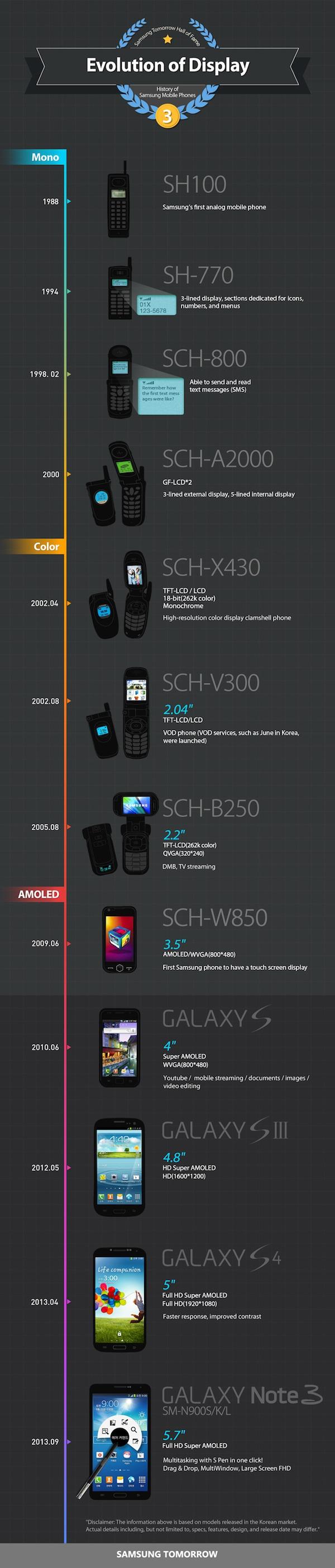 Evolution-of-Displayhistory-of-samsung-mobile-phones_ENG