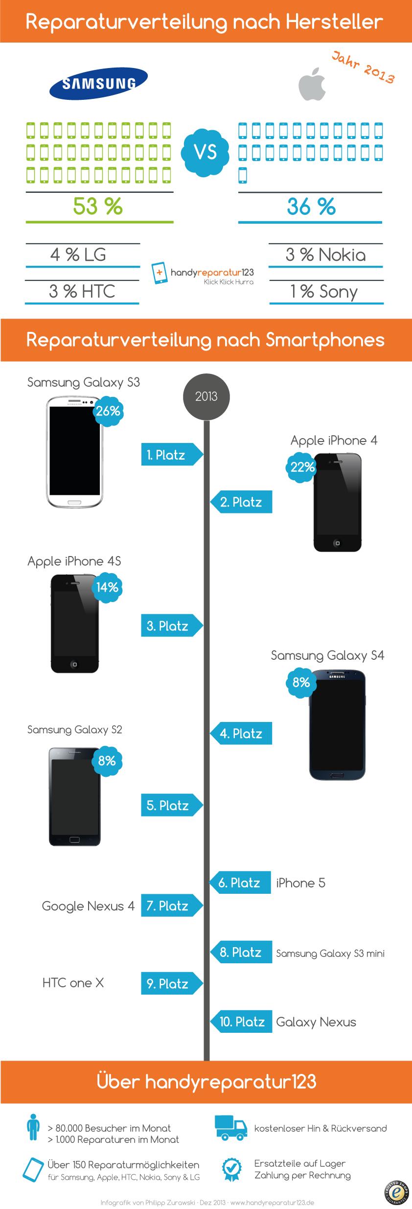 infografik-2013-handyreparatur123